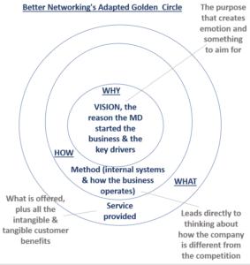 Better Networking's Adaptation Of Simon Sinek's Golden Circle